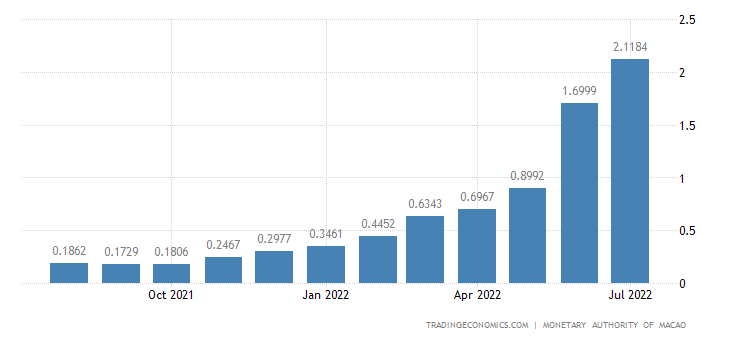 Macau Three Month Interbank Rate