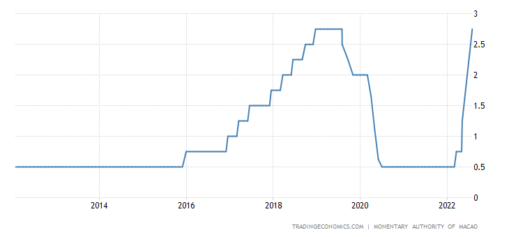 Macau Interest Rate