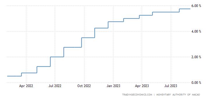 Macau Interest Rate