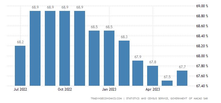 Macau Labor Force Participation Rate