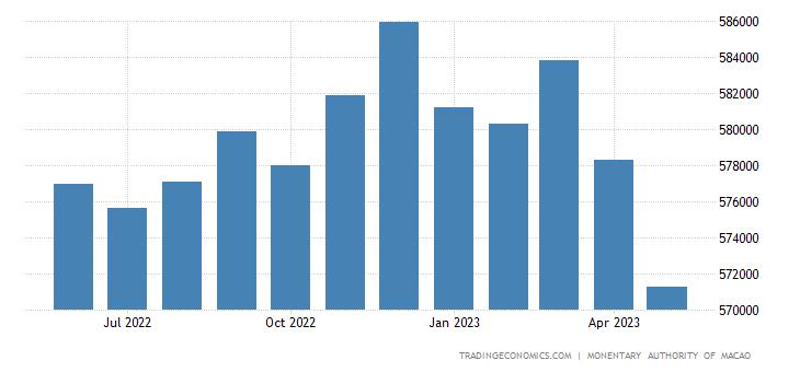 Macau Private Sector Credit