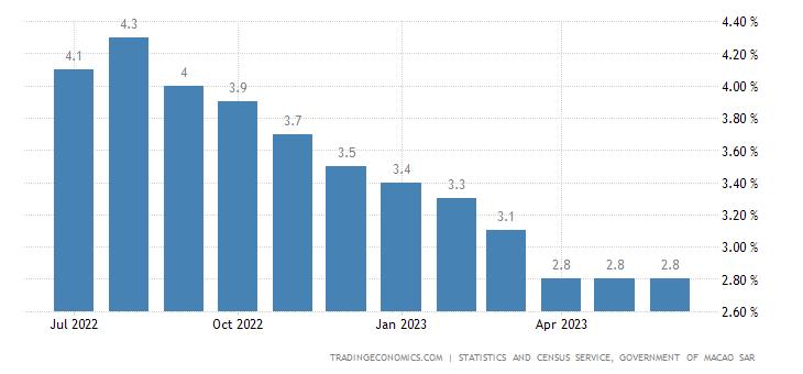 Macau Unemployment Rate