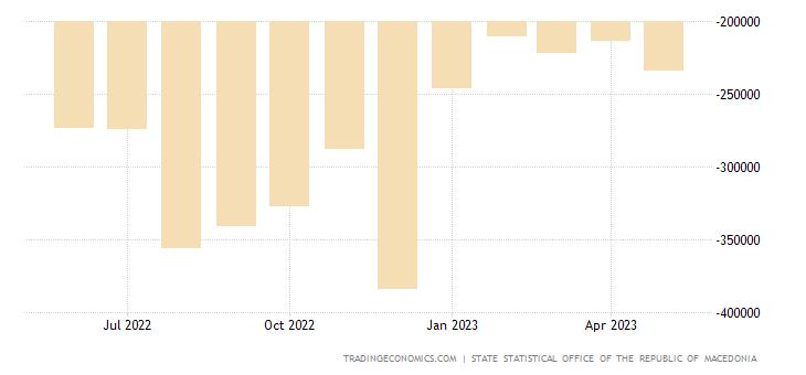 Macedonia Balance of Trade