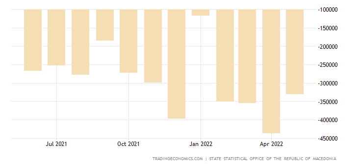 Macedonia Balance of Trade