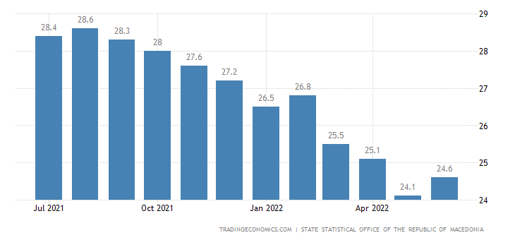 Macedonia Business Confidence