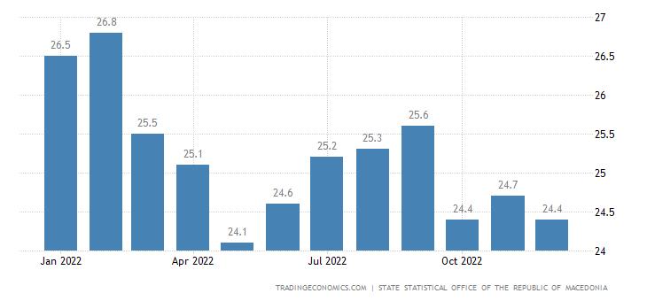 Macedonia Business Confidence