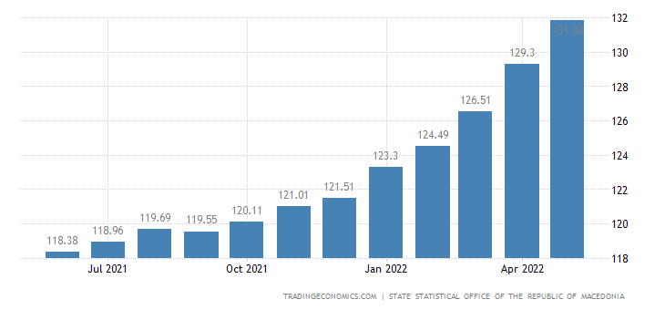 Macedonia Consumer Price Index (CPI)