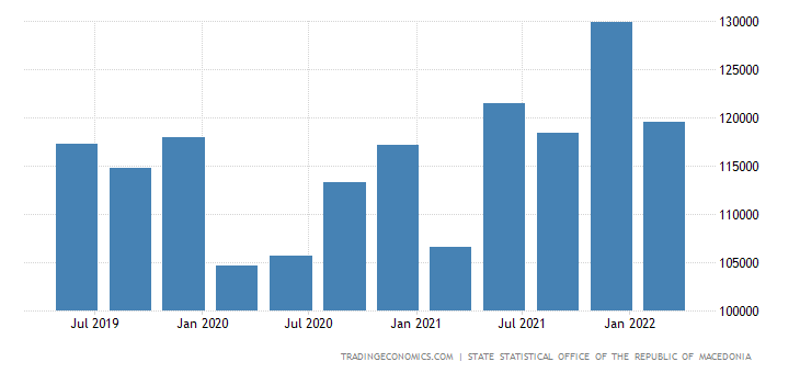 Macedonia Consumer Spending