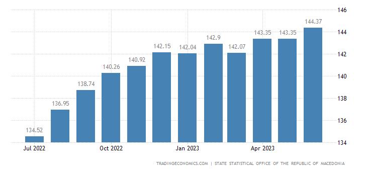 Macedonia Core Consumer Prices