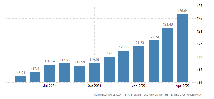 Macedonia Core Consumer Prices