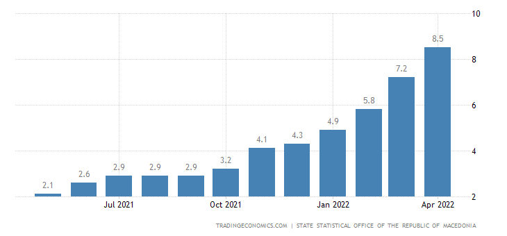 Macedonia Core Inflation Rate