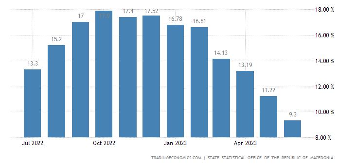 Macedonia Core Inflation Rate