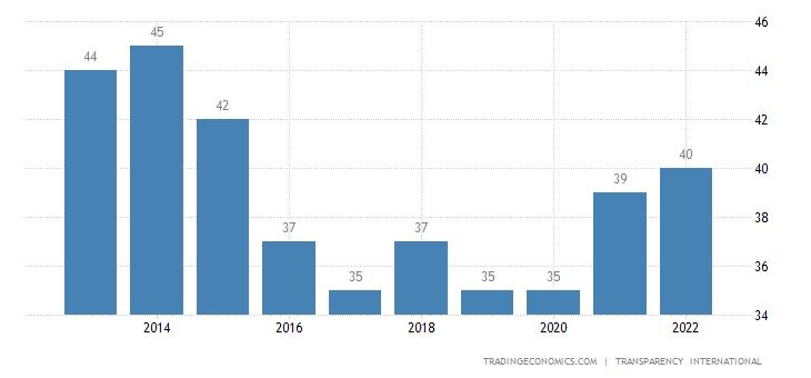 Macedonia Corruption Index