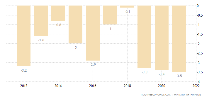 Macedonia Current Account to GDP