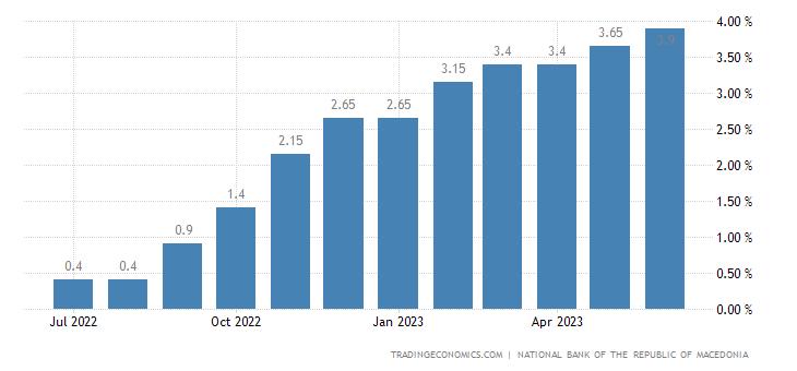 Macedonia Overnight Deposit Rate