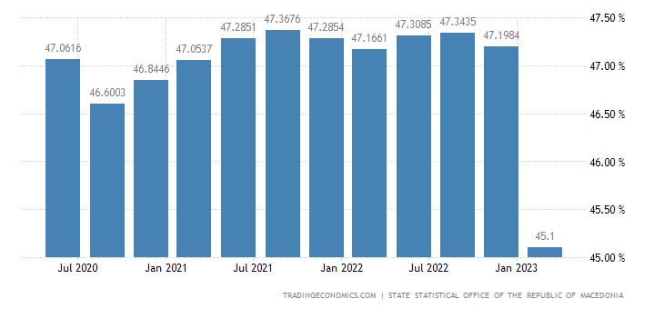 Macedonia Employment Rate
