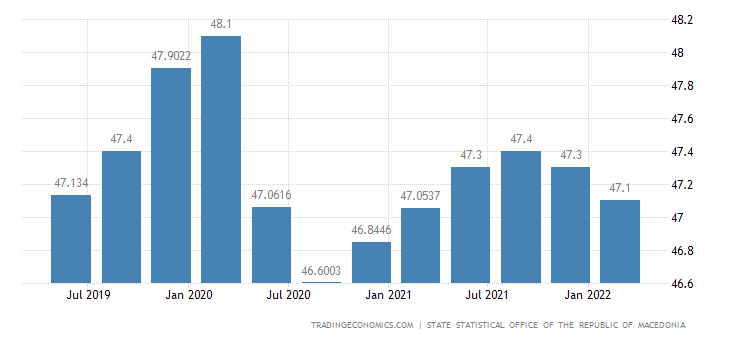 Macedonia Employment Rate