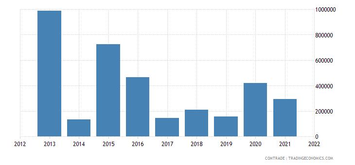 macedonia exports algeria