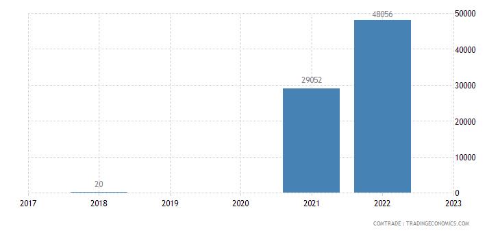 macedonia exports angola
