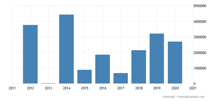 macedonia exports argentina