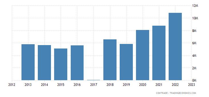 macedonia exports australia