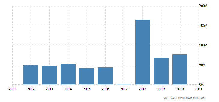 macedonia exports austria