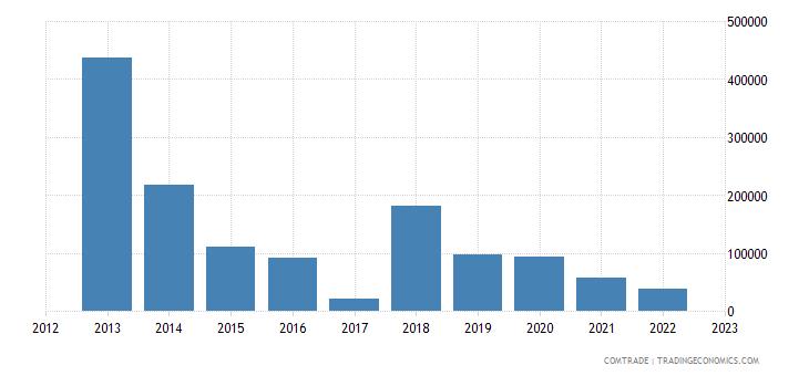 macedonia exports bangladesh