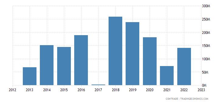 macedonia exports belgium