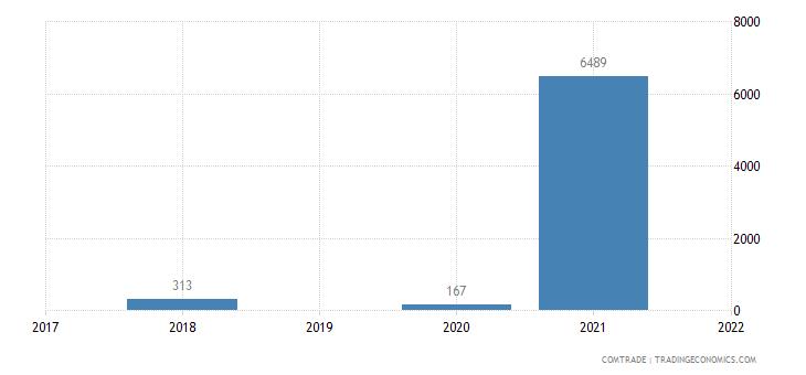 macedonia exports botswana