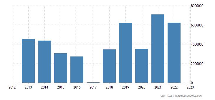 macedonia exports brazil