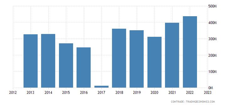 macedonia exports bulgaria