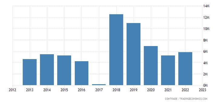 macedonia exports canada