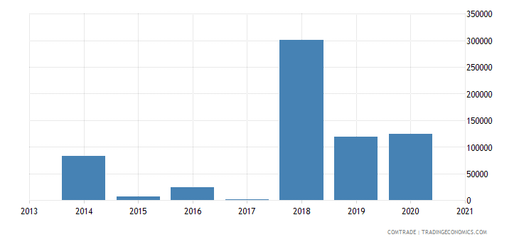 macedonia exports chile