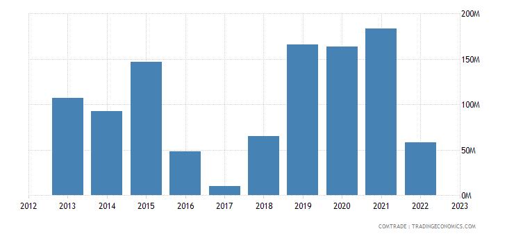 macedonia exports china