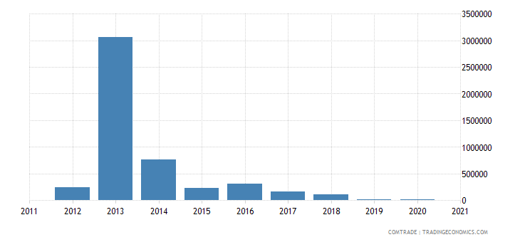 macedonia exports colombia