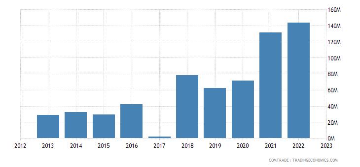 macedonia exports czech republic