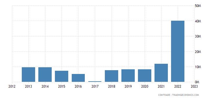 macedonia exports denmark