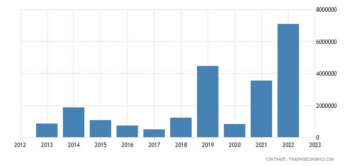 macedonia exports egypt