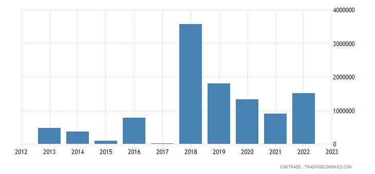 macedonia exports estonia