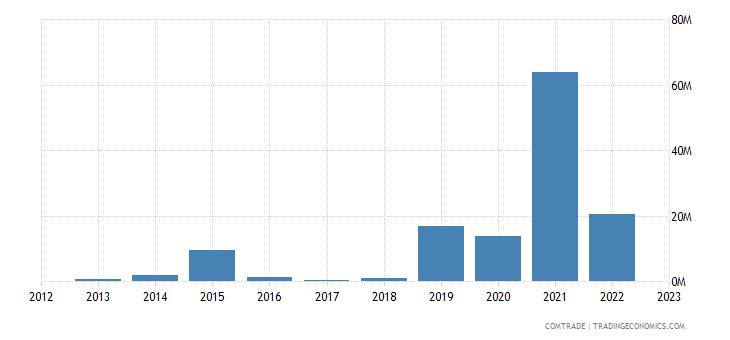 macedonia exports finland