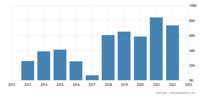 macedonia exports france