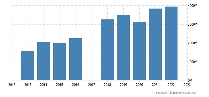 macedonia exports germany