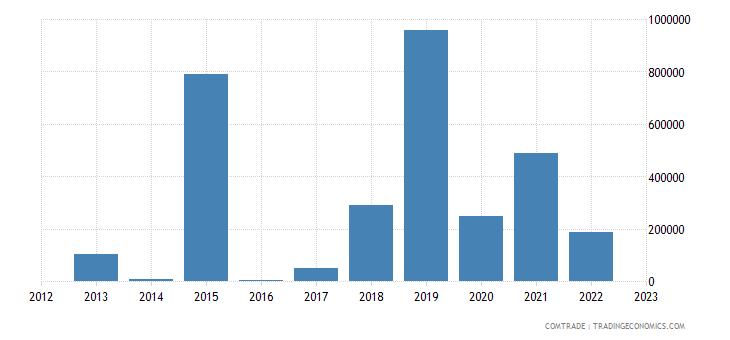 macedonia exports ghana