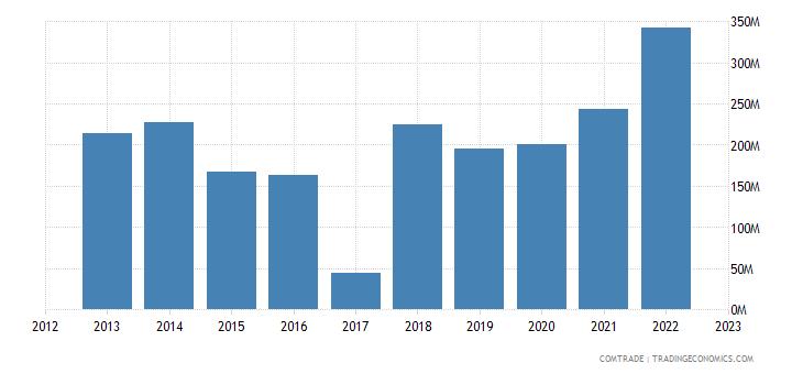 macedonia exports greece