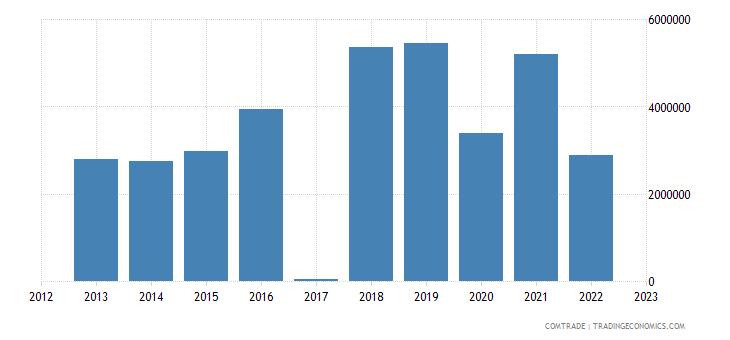 macedonia exports hong kong
