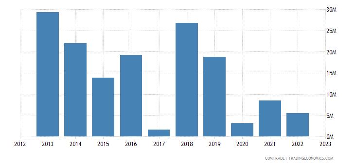 macedonia exports india