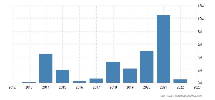 macedonia exports indonesia