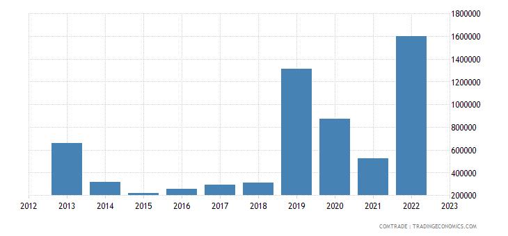 macedonia exports ireland