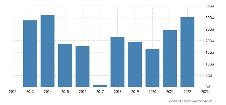 macedonia exports italy