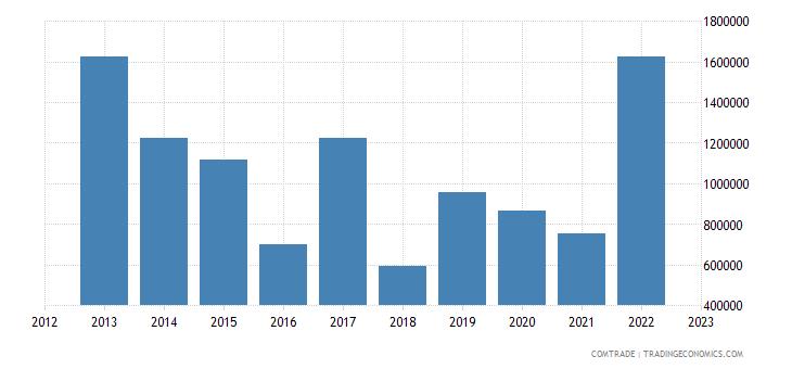 macedonia exports japan